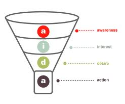 AIDA sales funnel diagram