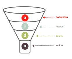 AIDA sales funnel diagram