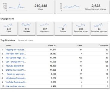 Screen shot of YouTube Analytics